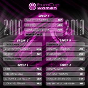 Landes suisse et belgique au menu de la coupe d 39 europe pour le tgb tgb club de basket - Coupe d europe de basket feminin ...